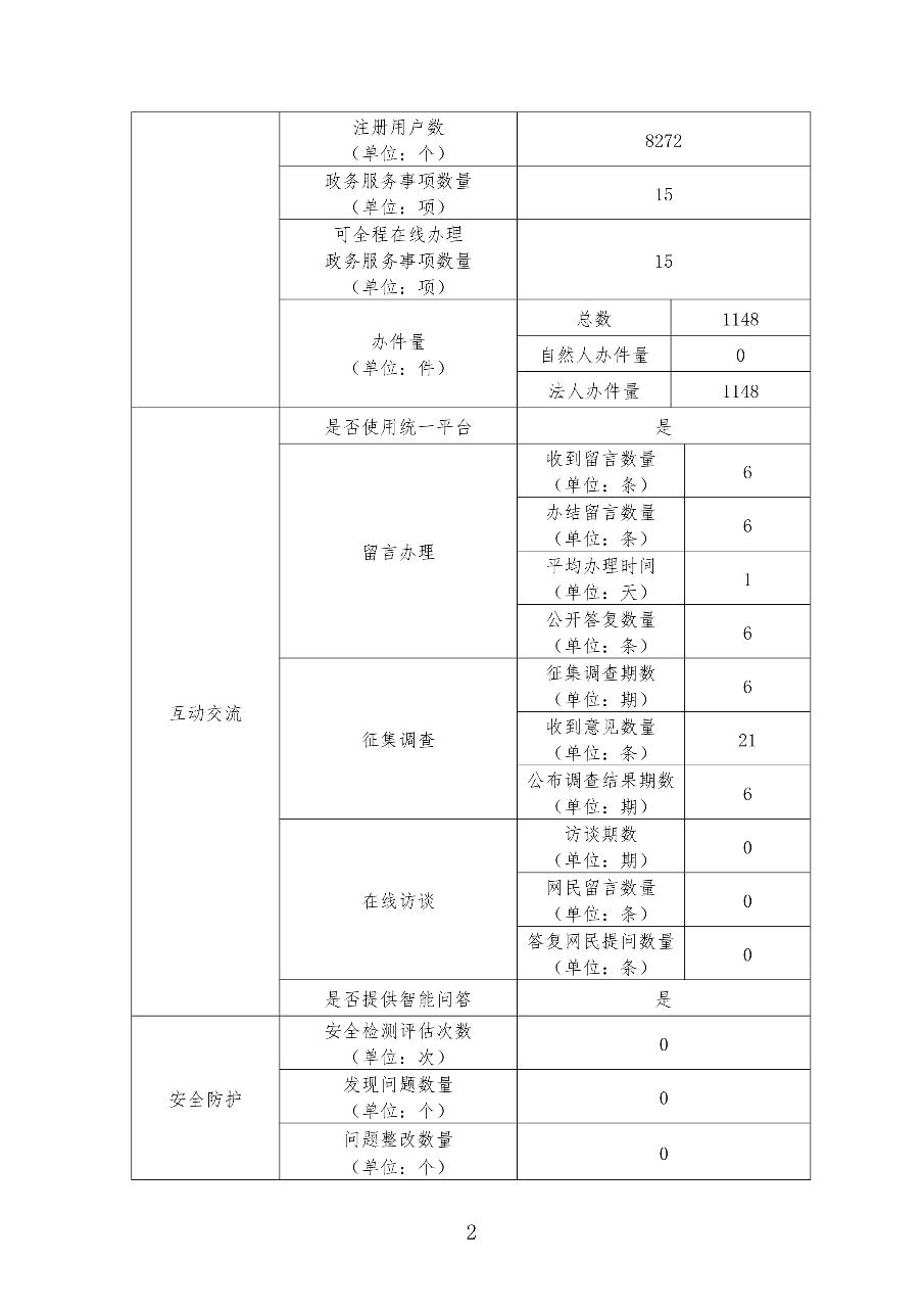 2020年政府网站年度工作报表_2.jpg